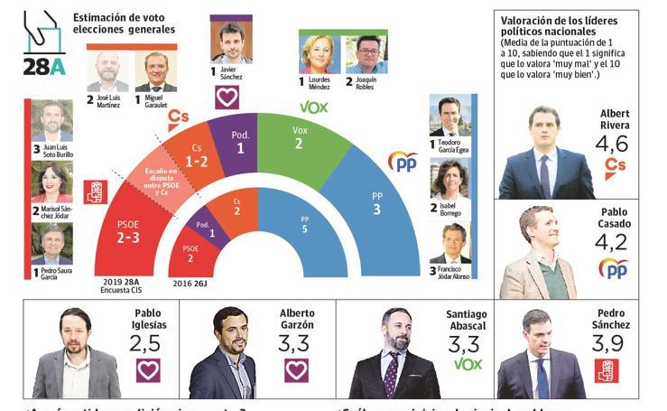 El PP volvería a ganar el 28-A, con el PSOE muy cerca y una gran bolsa de indecisos
