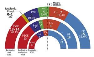 El PP ganaría las elecciones autonómicas pero necesitaría a Cs y Vox para gobernar