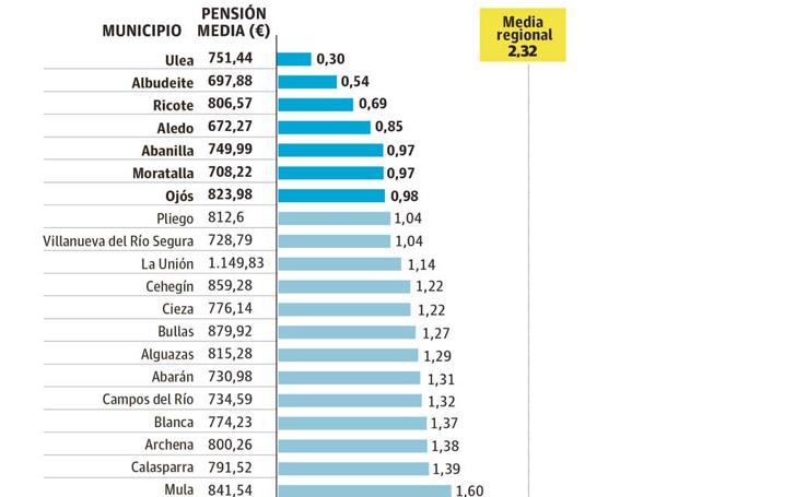 Municipios de la Región con menos cotizantes por pensión concedia