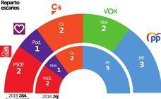El PP gana en la Región de Murcia y Vox sigue creciendo