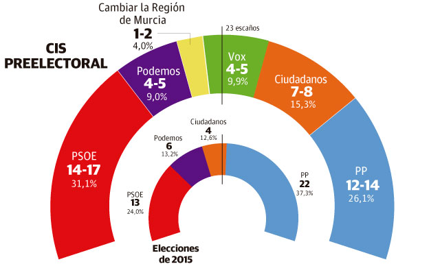 El PSOE ganaría las elecciones autonómicas en la Región de Murcia después de 28 años