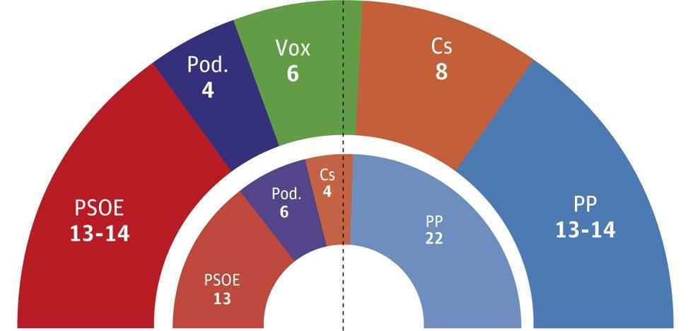 PP y PSOE empatarían a escaños y Cs tendría la llave del próximo Gobierno regional