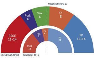 El empate de PP y PSOE se acentúa, y no habrá 'sorpasso' de Ciudadanos