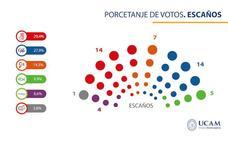 Un sondeo de la UCAM da la llave de la Comunidad a CS ante el empate de PSOE y PP