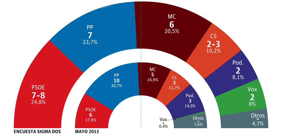 El PSOE ganaría en Cartagena tras 28 años y MC podría ser clave para gobernar