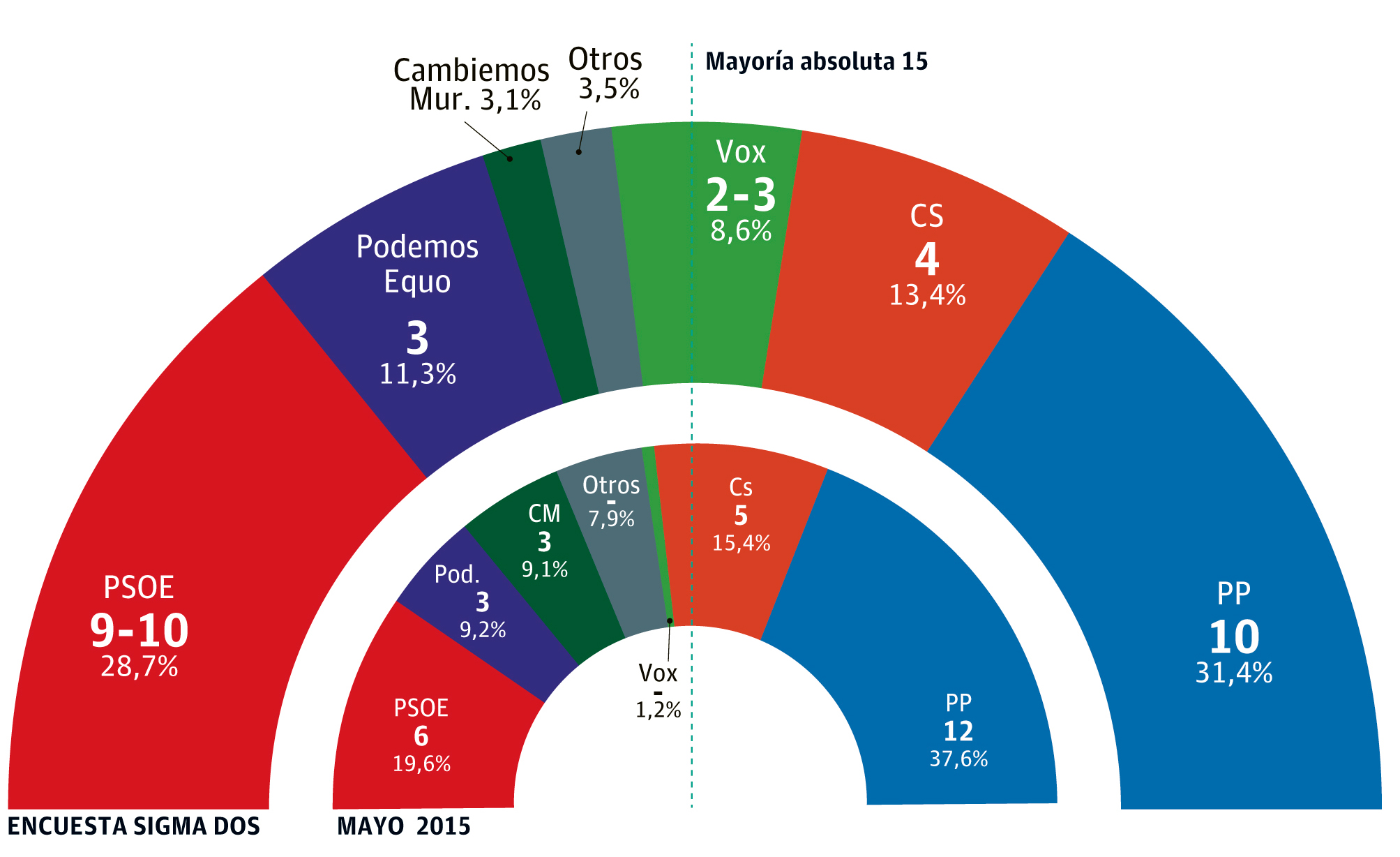 Ballesta vencería por la mínima en Murcia y quedaría a merced de Ciudadanos