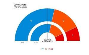 El PP revalida la mayoría absoluta en Ojós