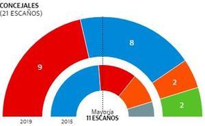 La derecha puede gobernar en Las Torres de Cotillas a pesar del triunfo socialista