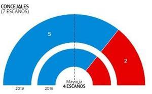 El PP gana las elecciones en Ulea y logra mayoría absoluta