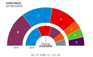 Ana Belén Castejón, del PSOE, elegida alcaldesa de Cartagena