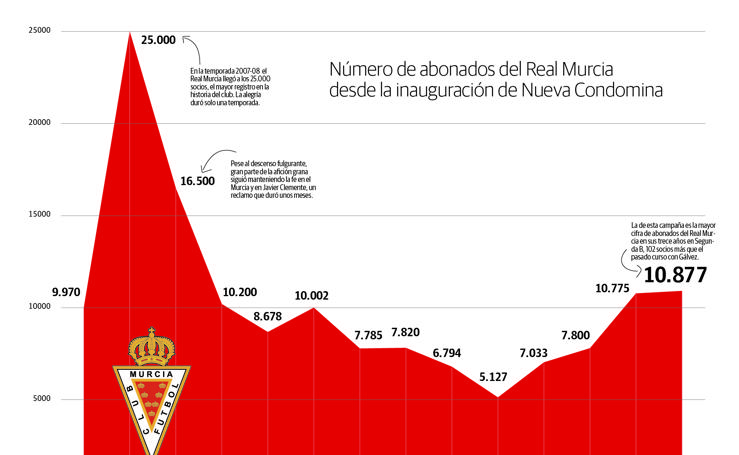 Abonados del Real Murcia desde la inauguración de Nueva Condomina