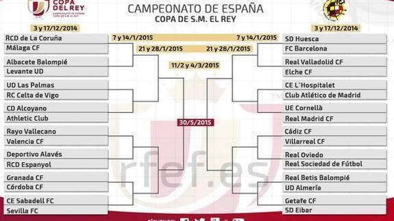 No habrá Madrid-Barça en la final de Copa | La Verdad